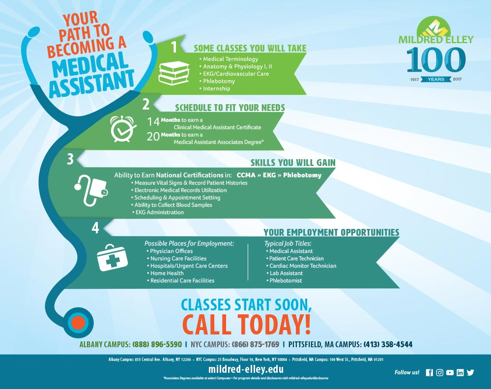 Albany, NY Certificate: Clinical Medical Assistant Certificate 2